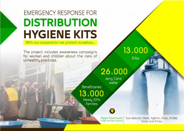 Emergency Response For Distribution Hygiene Kits